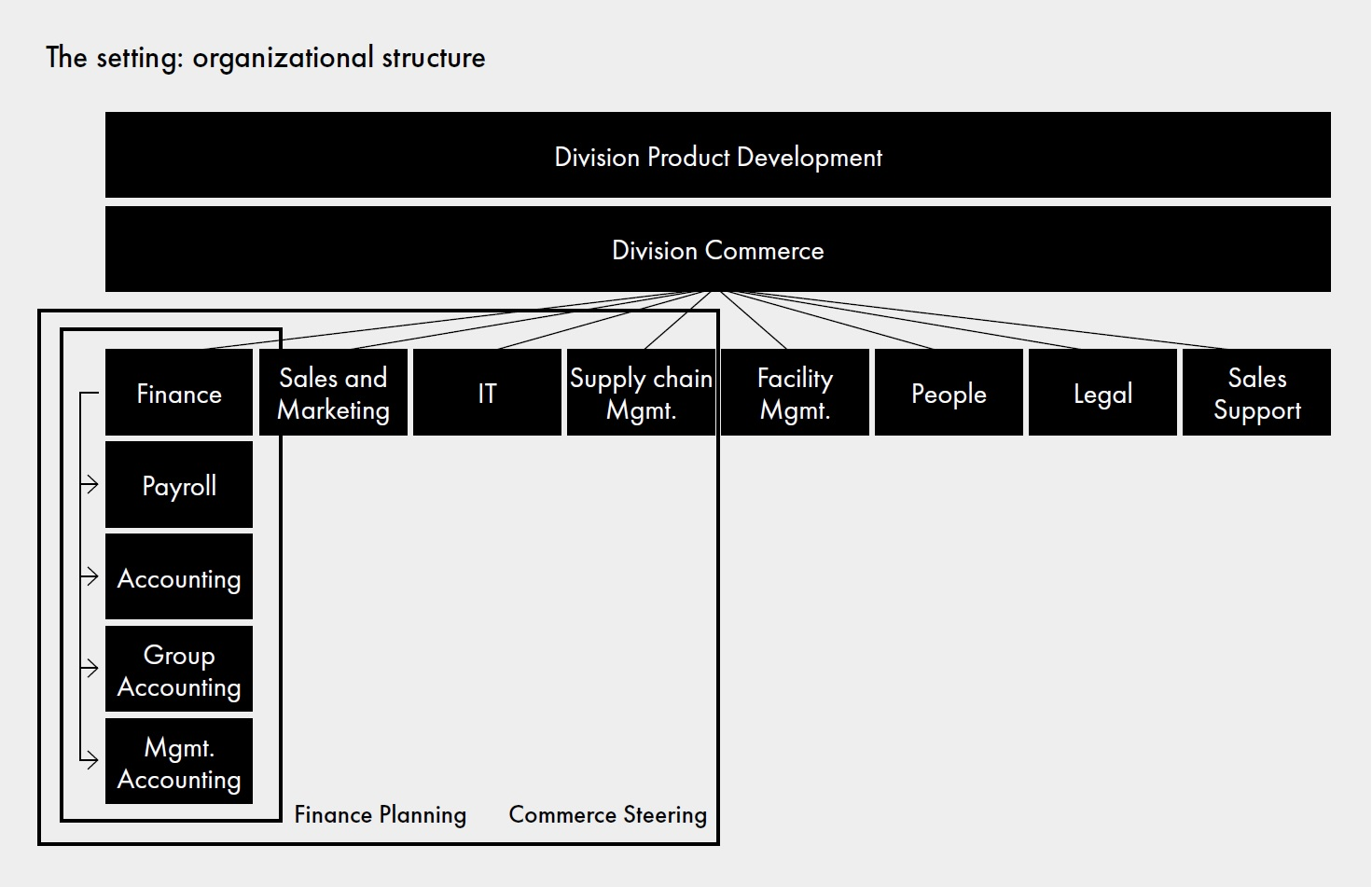 Ableton - The setting: organizational structure