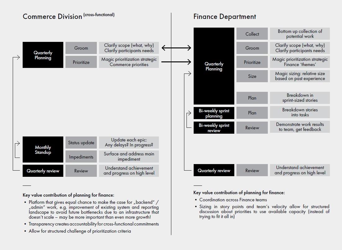 Ableton - Commerce Division