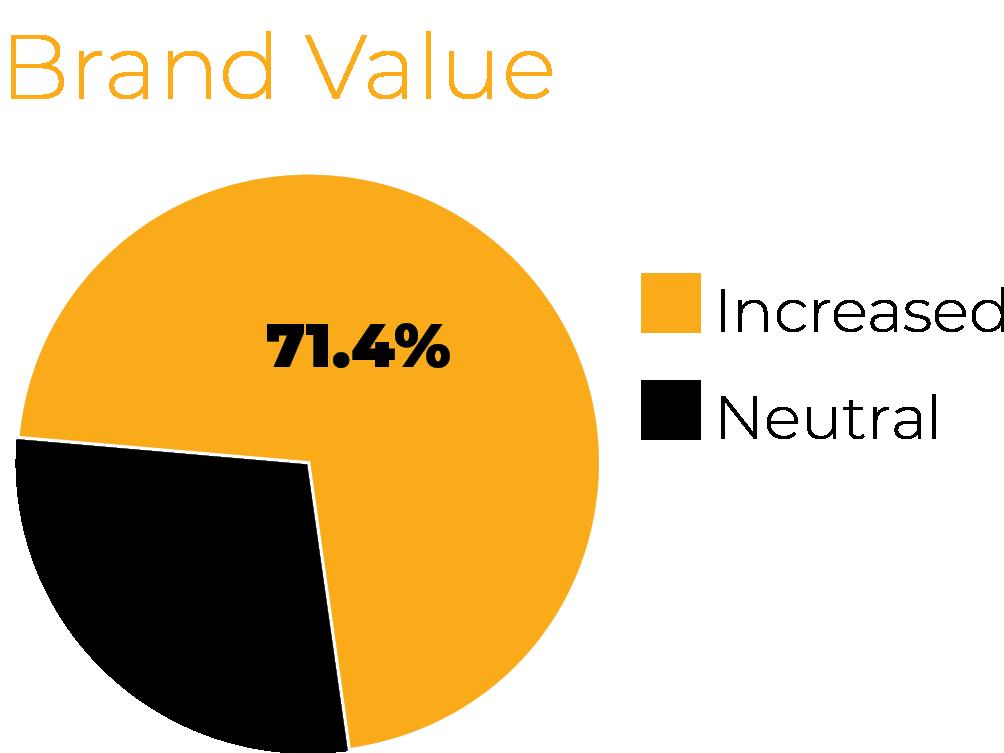Brand Value chart