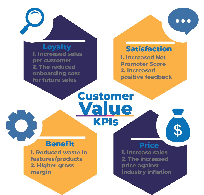 Customer Value KPIs