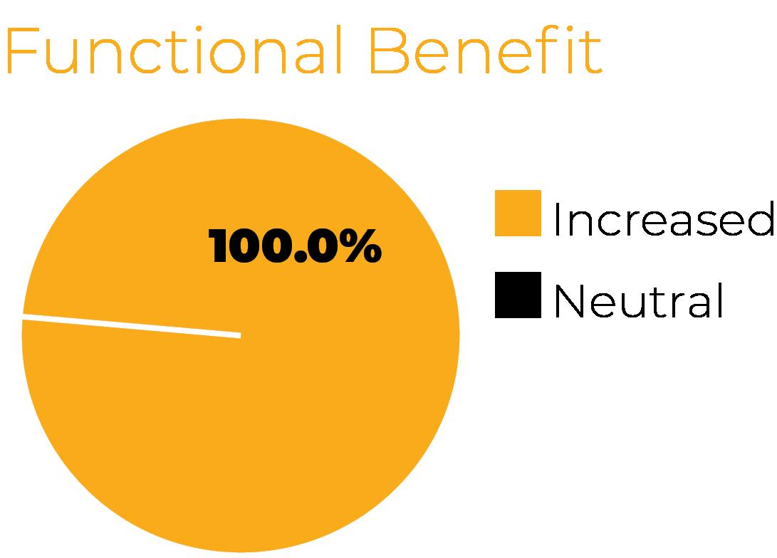 Functional Benefit chart