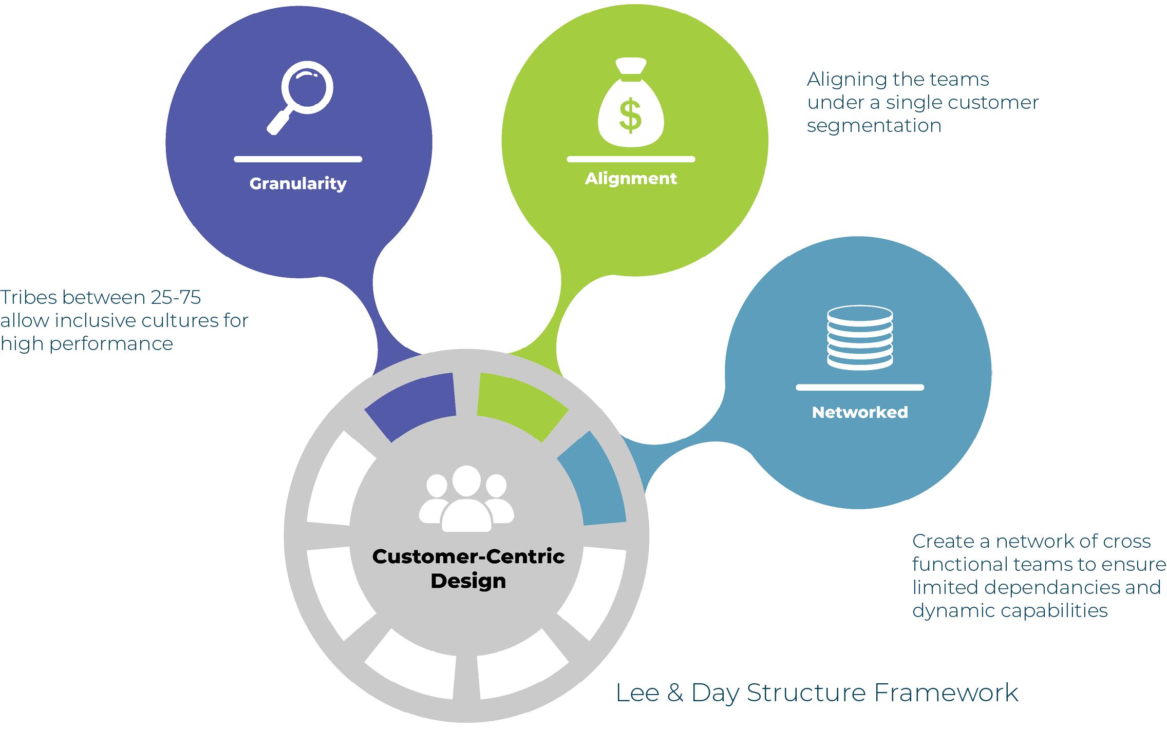Lee & Day Structural Framework