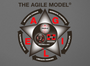 Diagram of The Agile Model