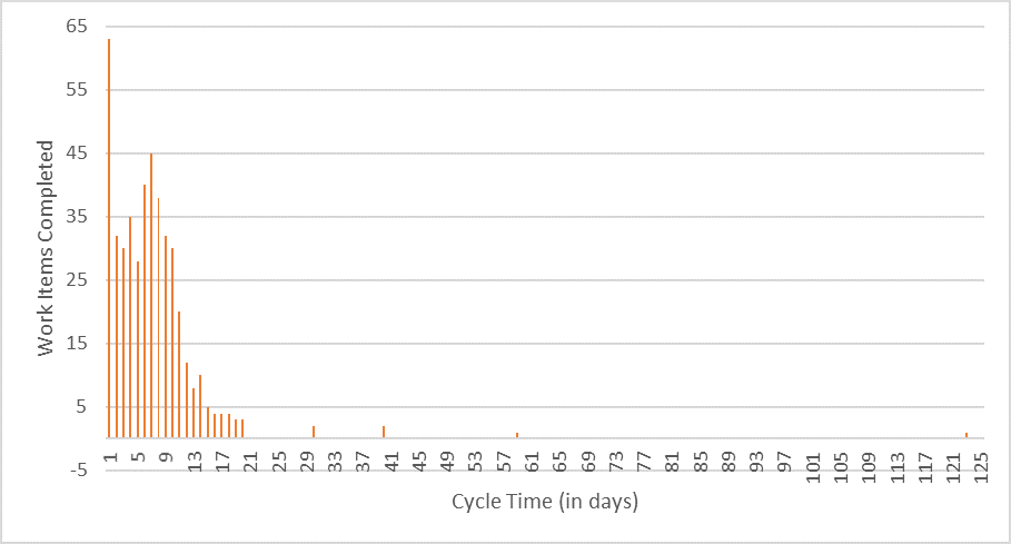 Cycle Time Histogram