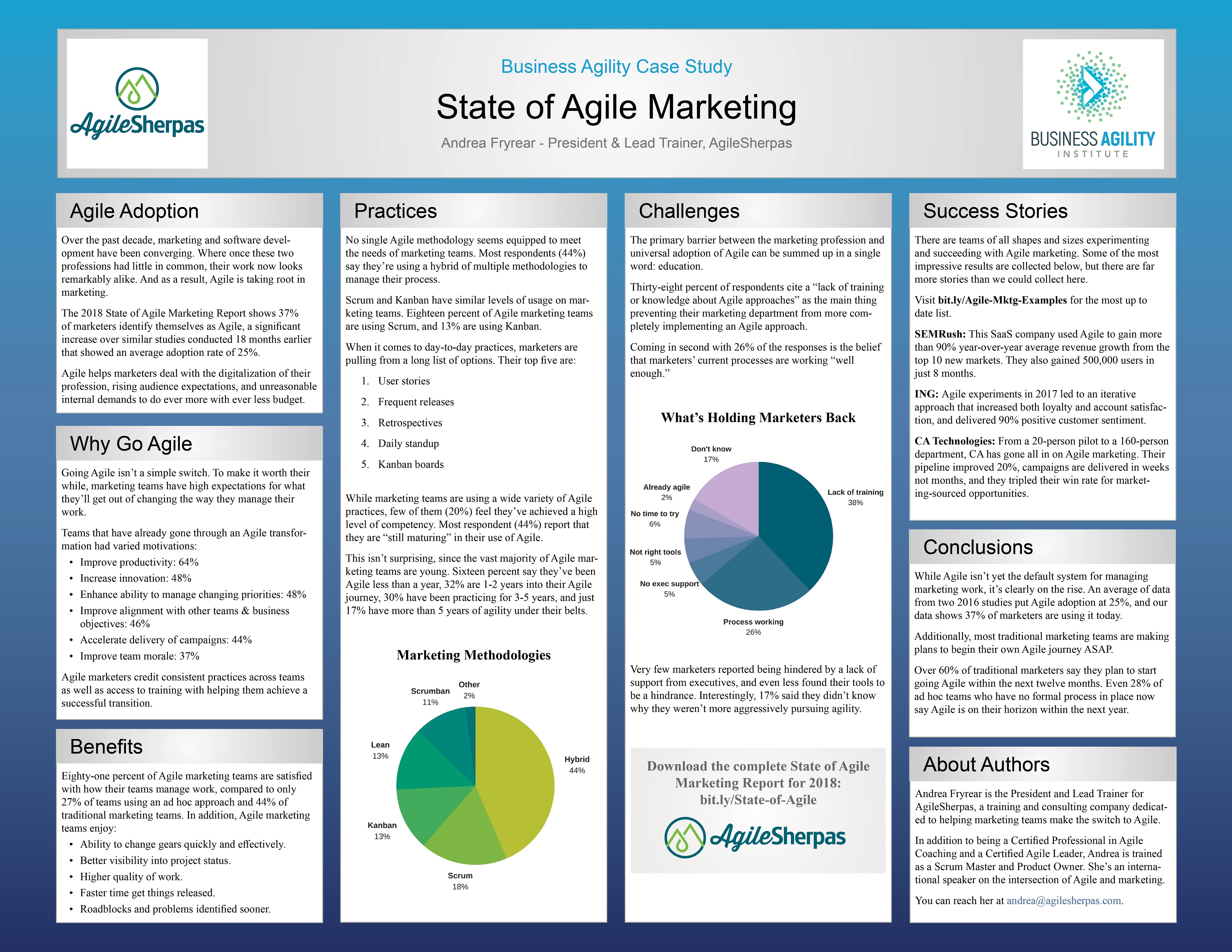 State of Agile Marketing Poster