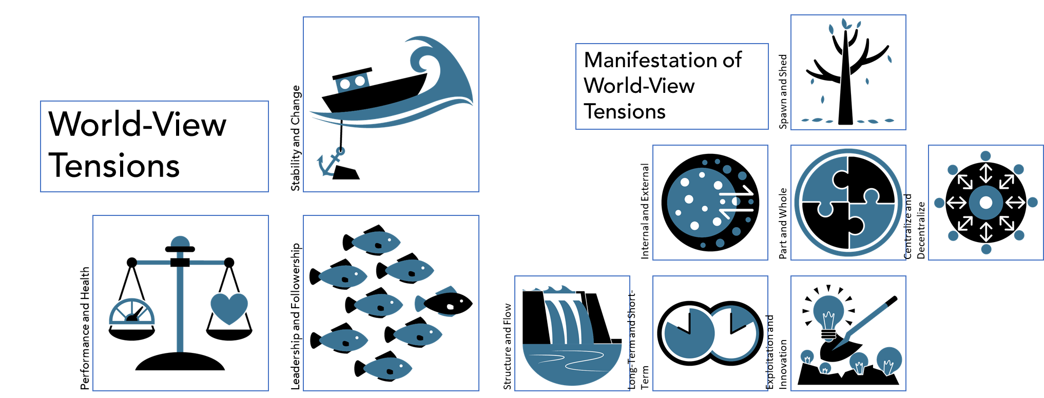 Structural Agility - Manifestation of world-view tensions