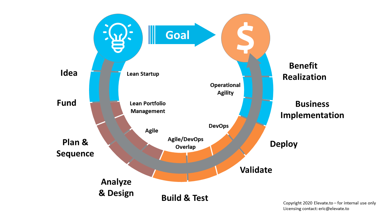 Figure 1 - Technology delivery value stream